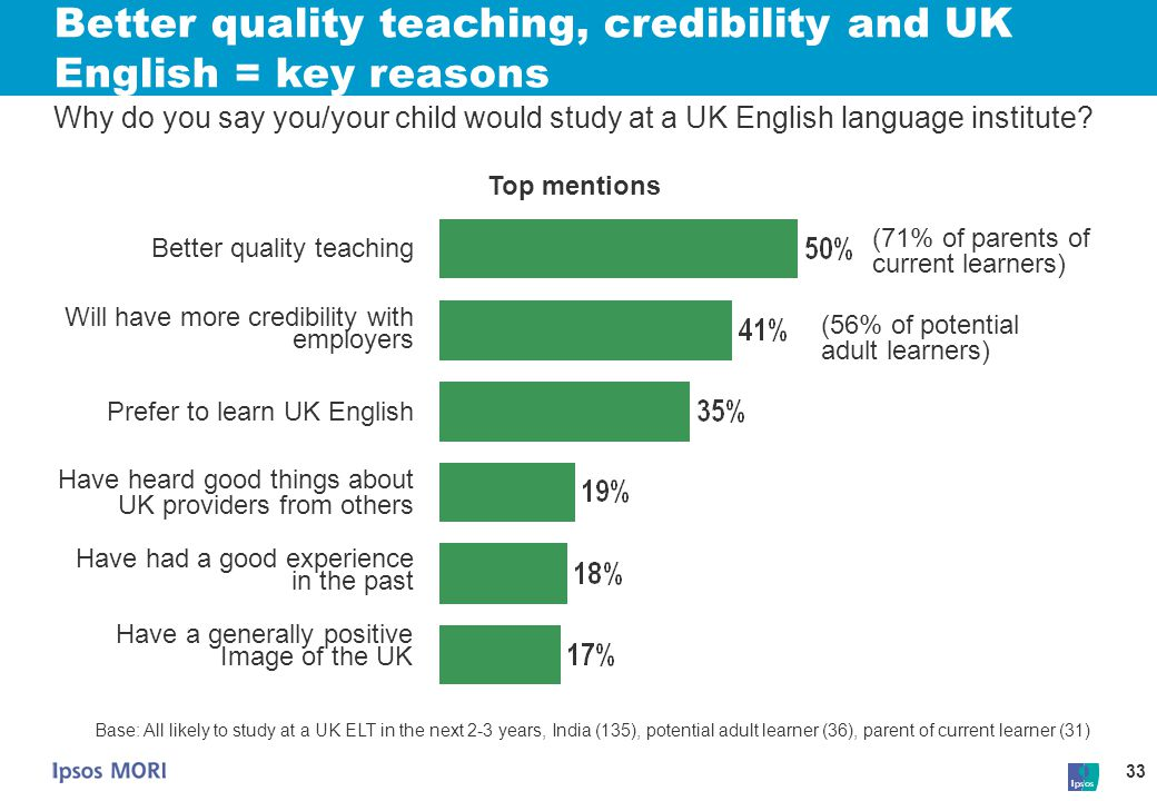 Better quality teaching, credibility and UK English = key reasons