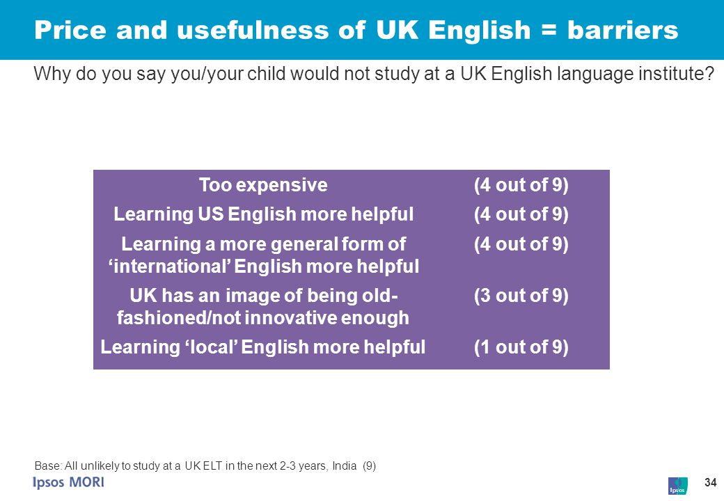 Price and usefulness of UK English = barriers