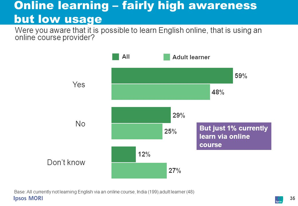 Online learning – fairly high awareness but low usage