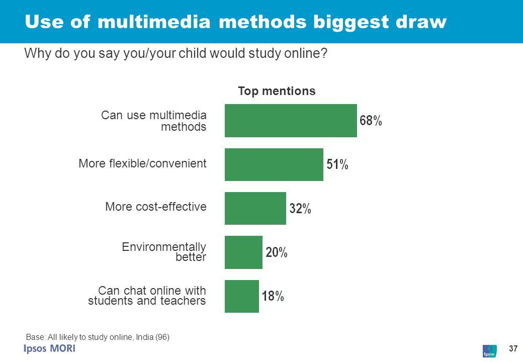 Use of multimedia methods biggest draw