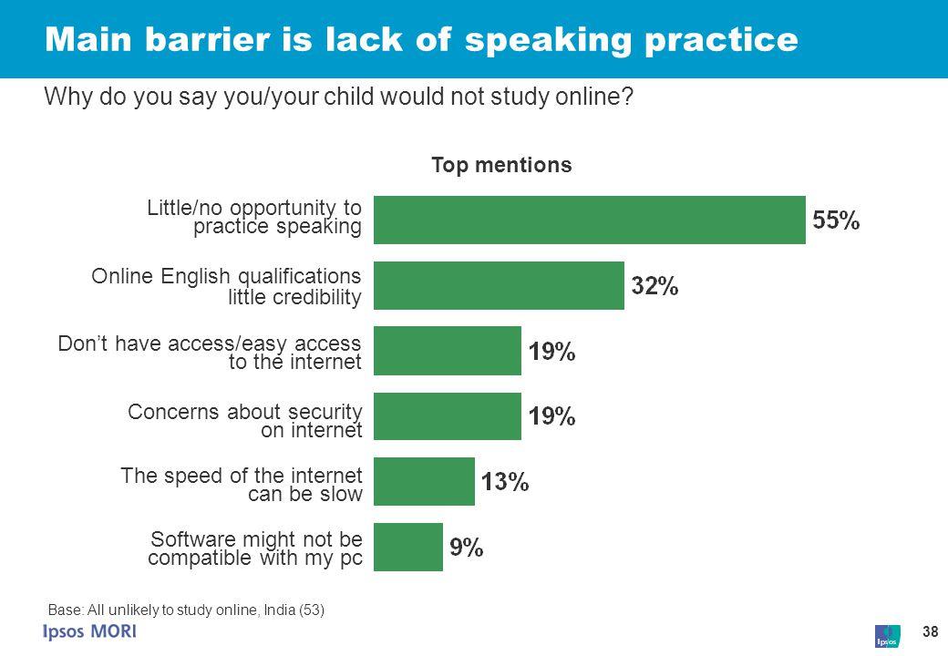 Main barrier is lack of speaking practice