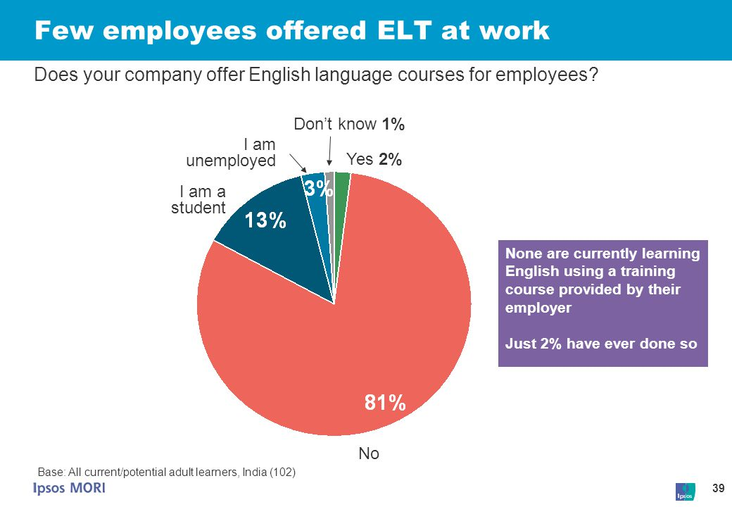 Few employees offered ELT at work