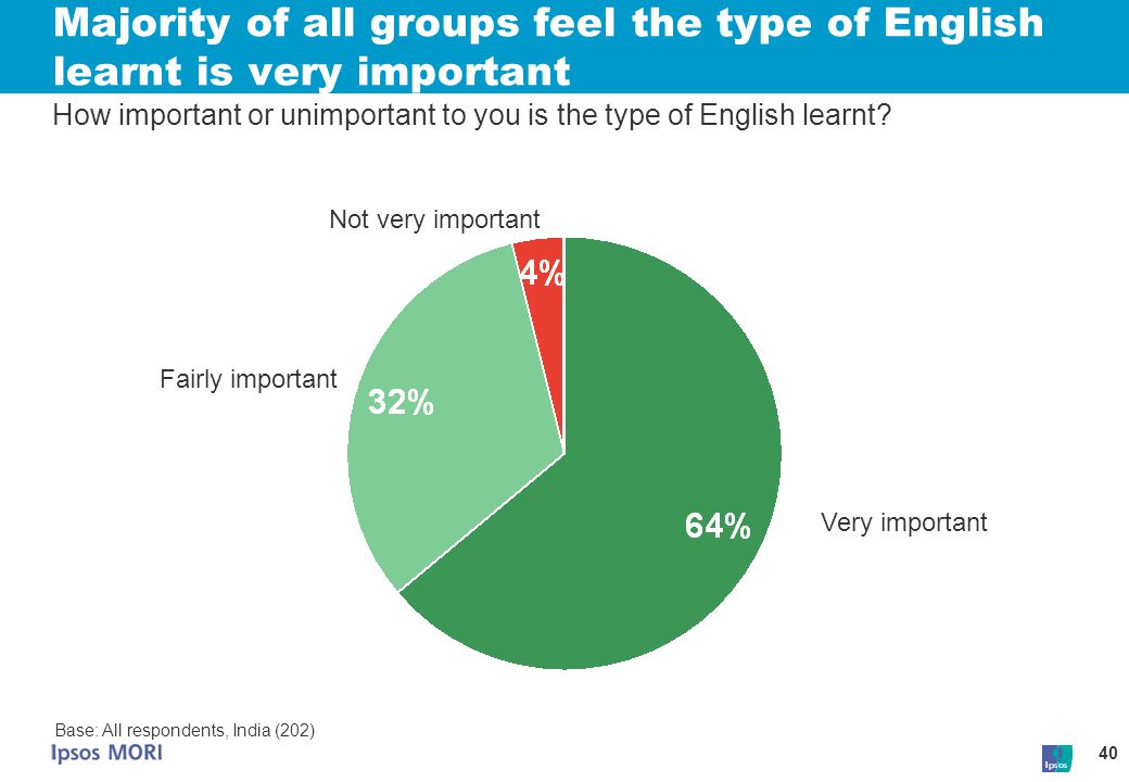 Majority of all groups feel the type of English learnt is very important