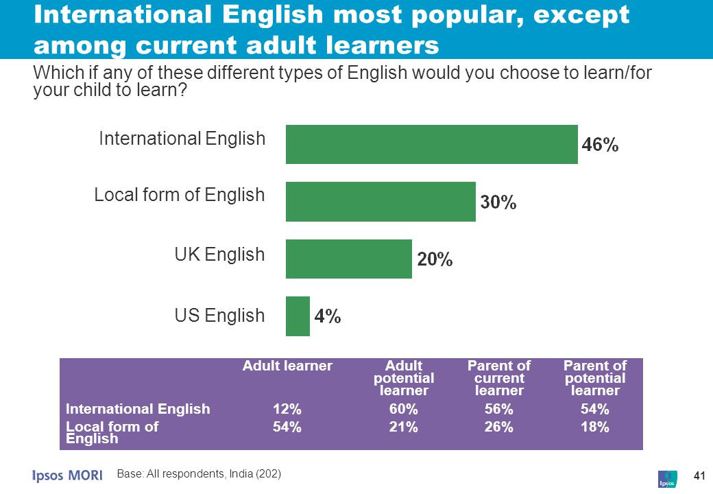 International English most popular, except among current adult learners