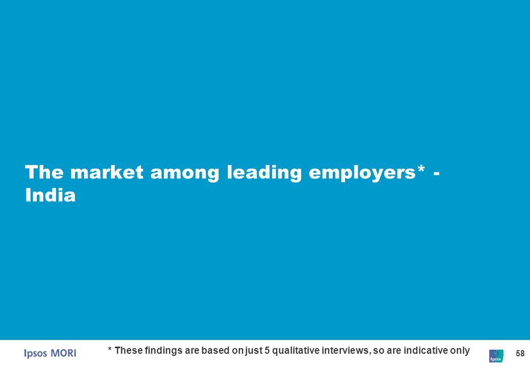 The market among leading employers* - India