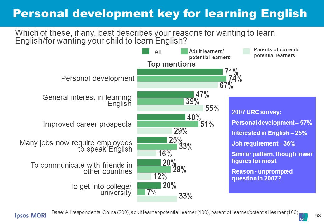 Personal development key for learning English