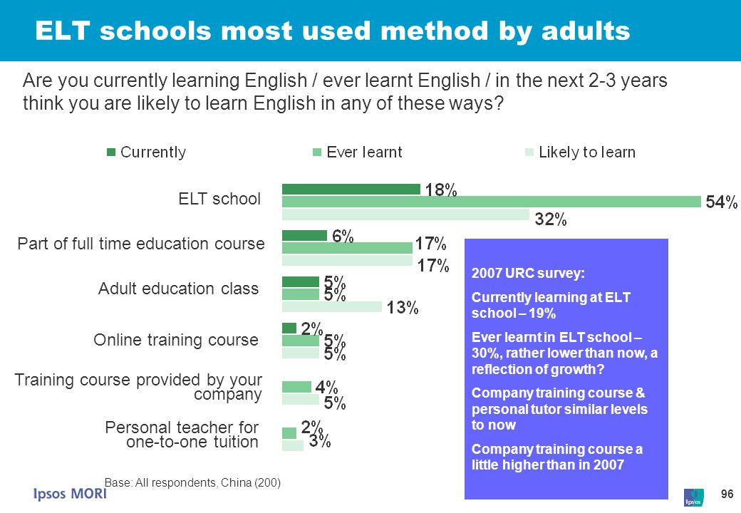 ELT schools most used method by adults
