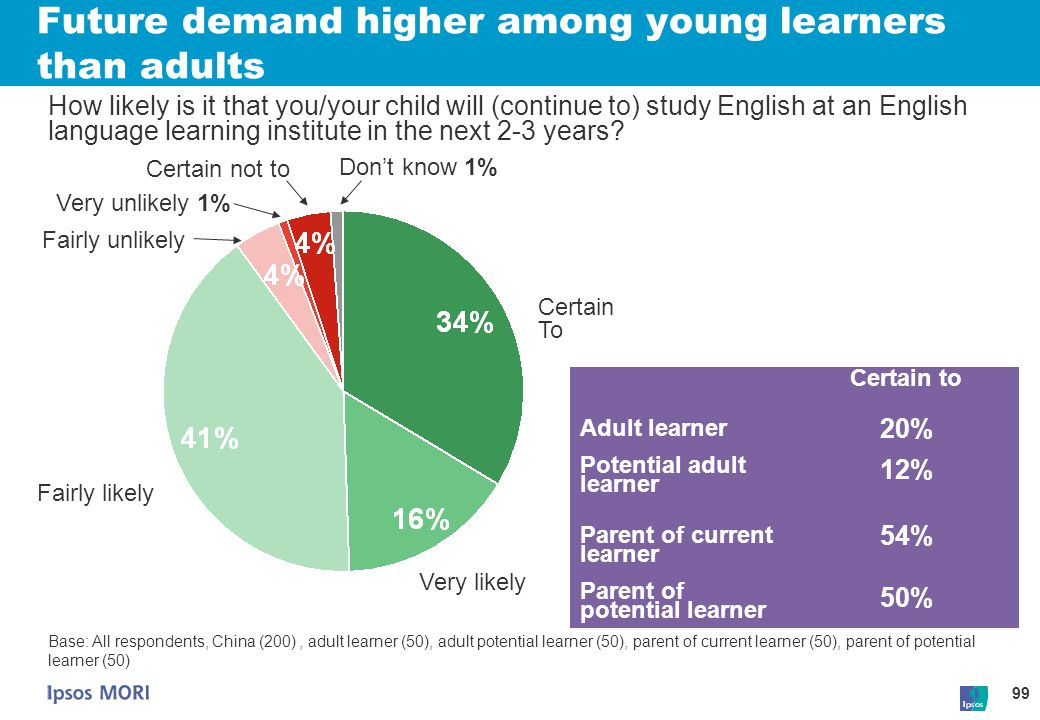 Future demand higher among young learners than adults