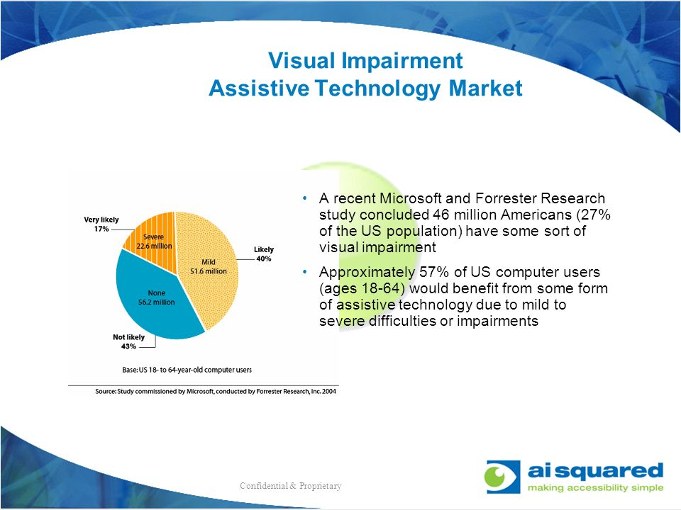 Visual Impairment Assistive Technology Market