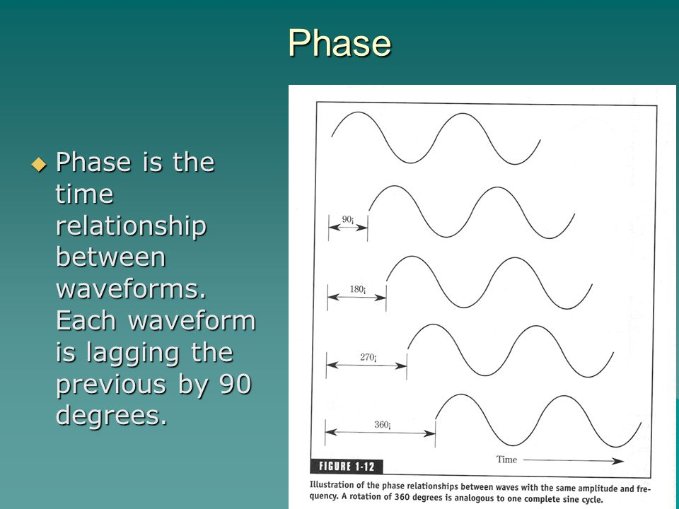 Phase Phase is the time relationship between waveforms.