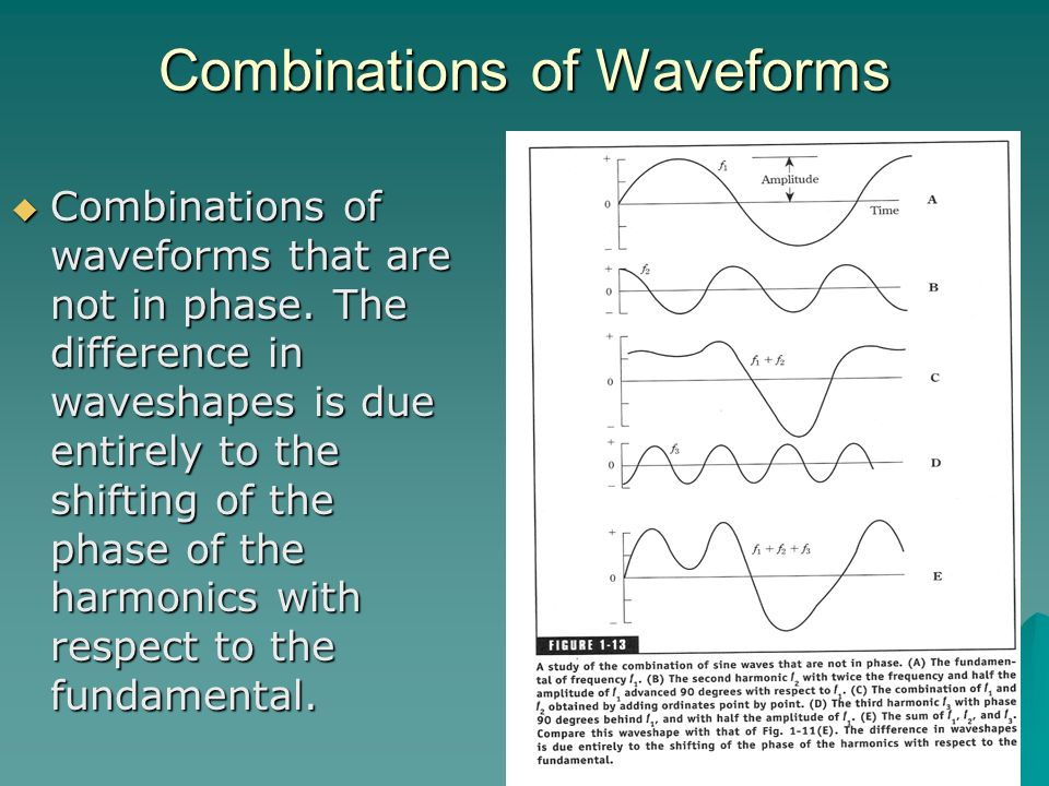 Combinations of Waveforms
