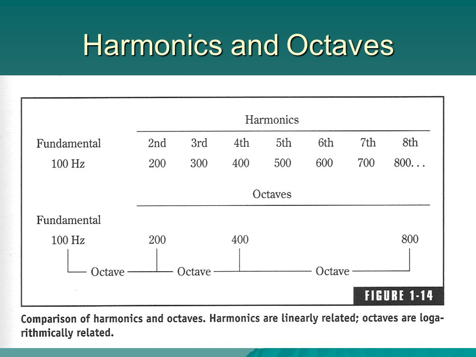 Harmonics and Octaves