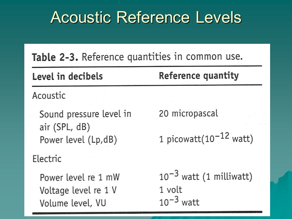 Acoustic Reference Levels