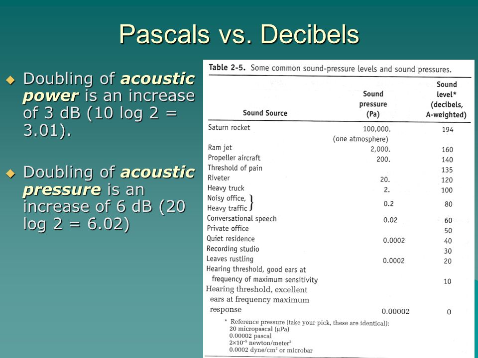 Pascals vs. Decibels Doubling of acoustic power is an increase of 3 dB (10 log 2 = 3.01).