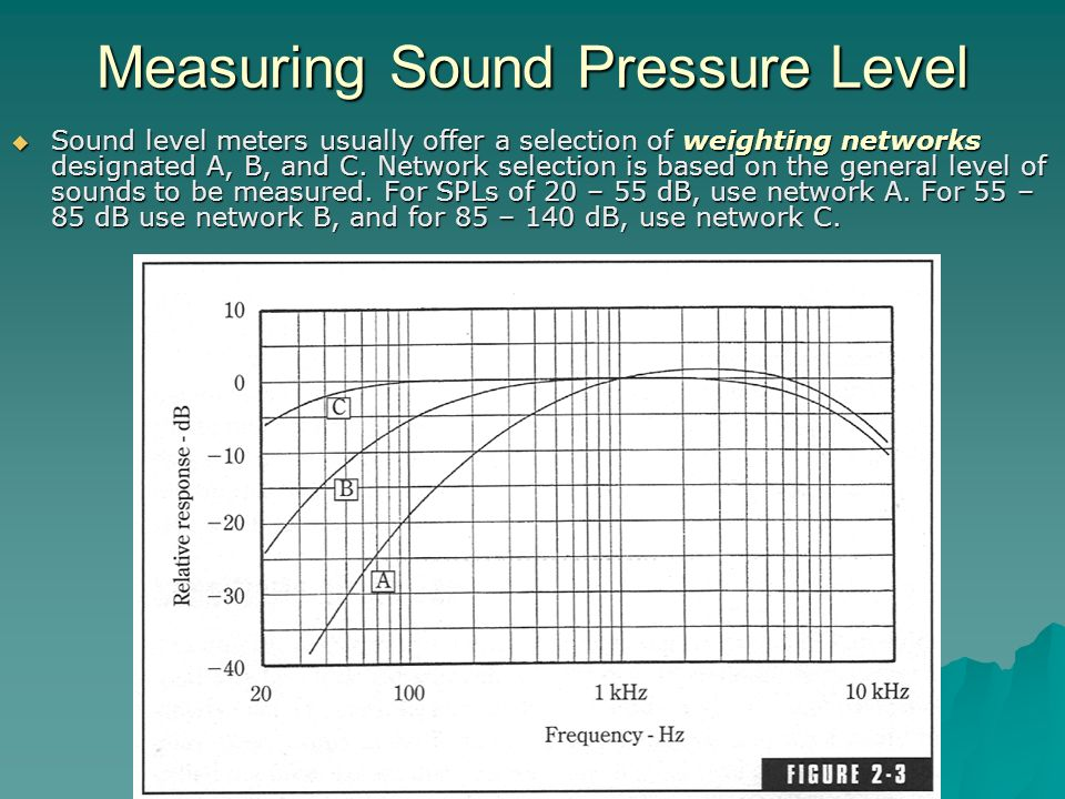 Measuring Sound Pressure Level