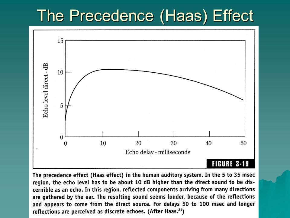 The Precedence (Haas) Effect