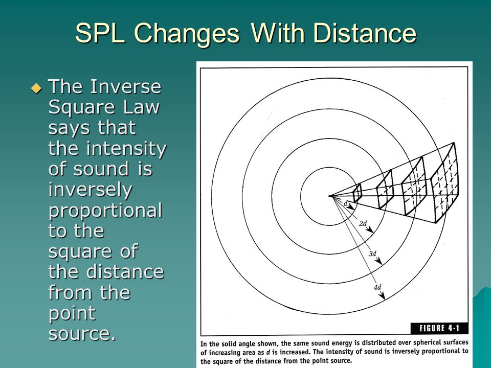SPL Changes With Distance