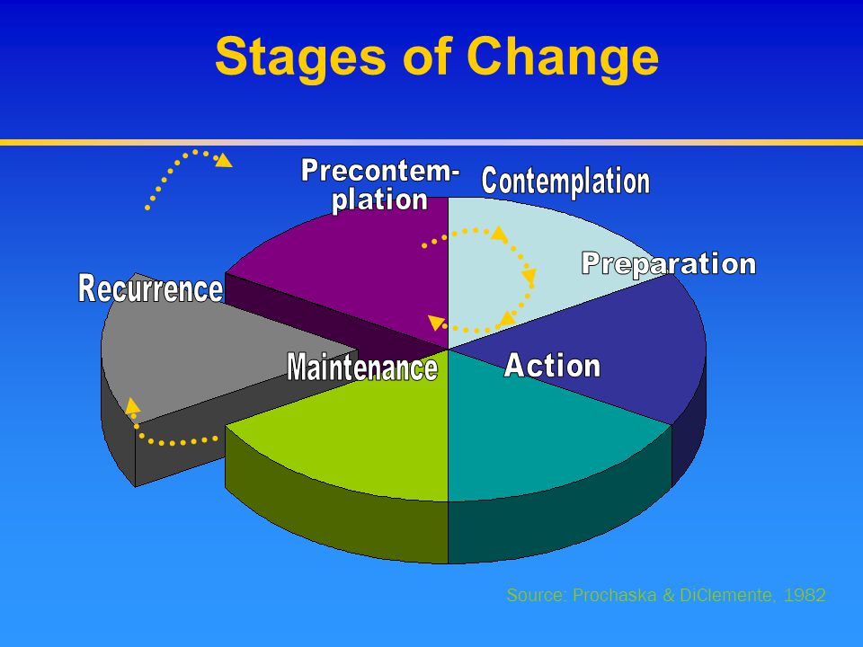 Stages of Change Source: Prochaska & DiClemente, 1982