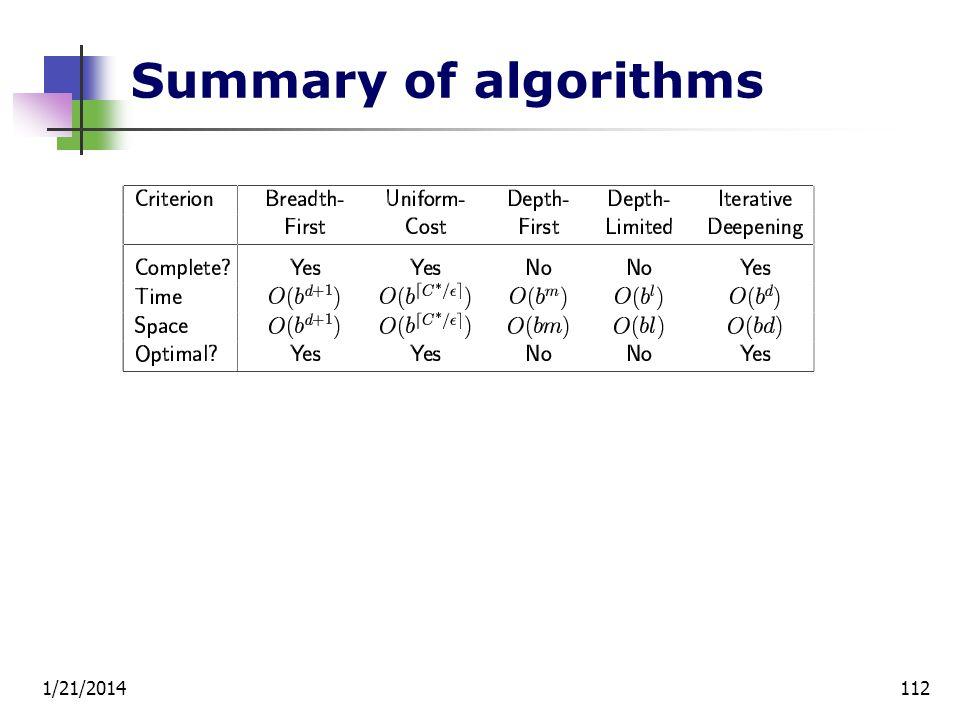 Summary of algorithms 3/25/2017