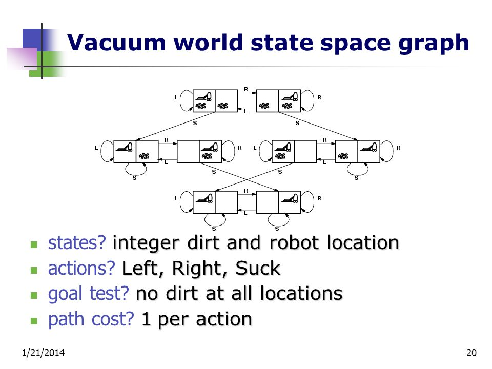 Vacuum world state space graph