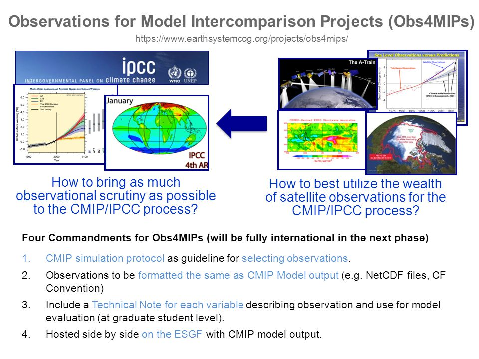 Observations for Model Intercomparison Projects (Obs4MIPs)