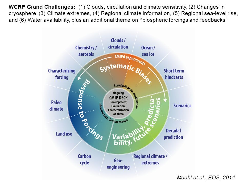 WCRP Grand Challenges: (1) Clouds, circulation and climate sensitivity, (2) Changes in cryosphere, (3) Climate extremes, (4) Regional climate information, (5) Regional sea-level rise, and (6) Water availability, plus an additional theme on biospheric forcings and feedbacks