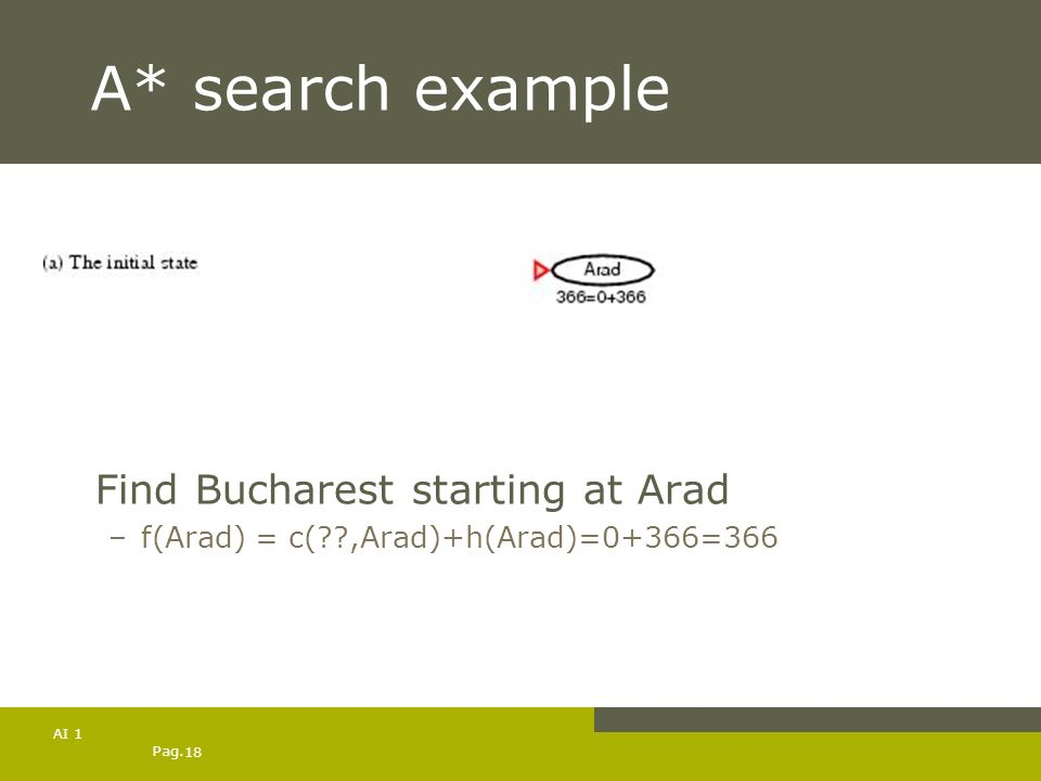 A* search example Find Bucharest starting at Arad