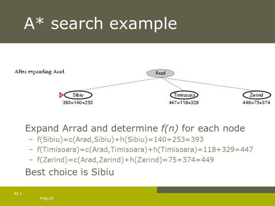 A* search example Expand Arrad and determine f(n) for each node