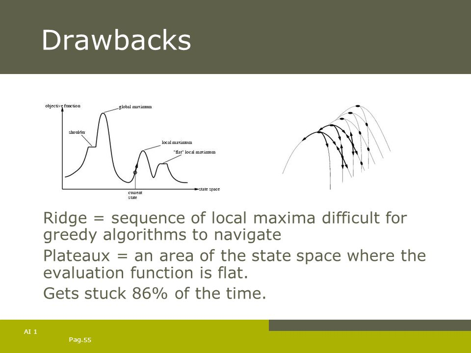 Drawbacks Ridge = sequence of local maxima difficult for greedy algorithms to navigate.