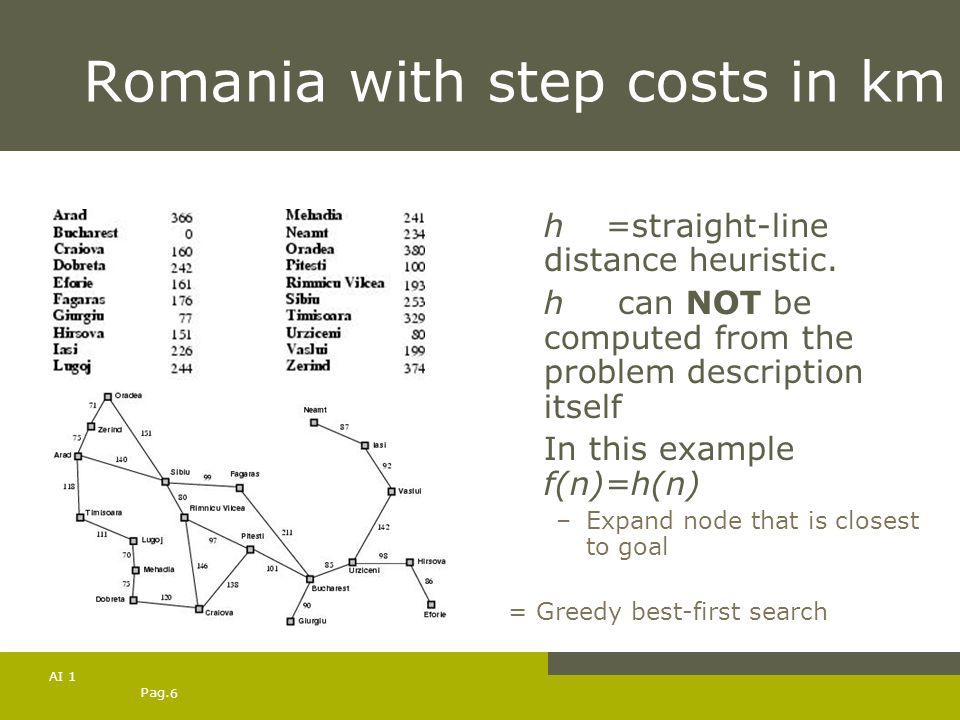Romania with step costs in km