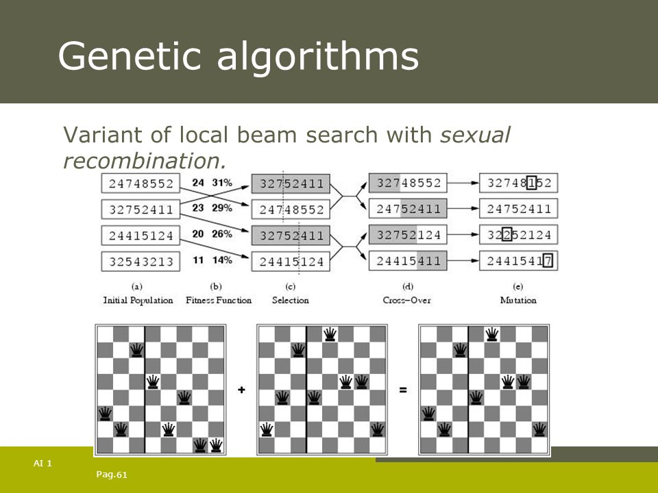 Genetic algorithms Variant of local beam search with sexual recombination. AI 1