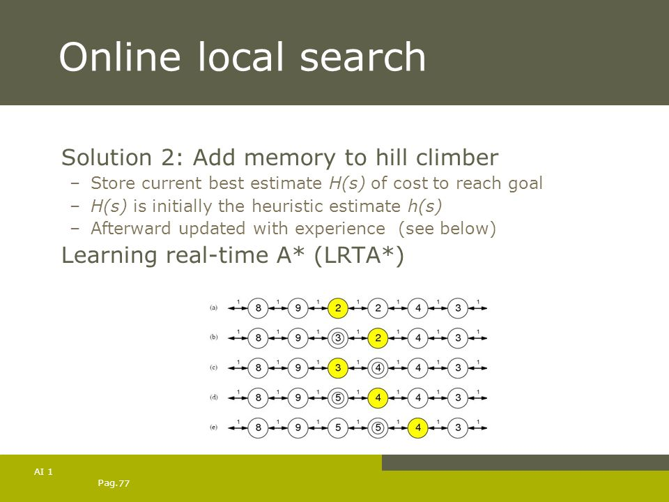 Online local search Solution 2: Add memory to hill climber