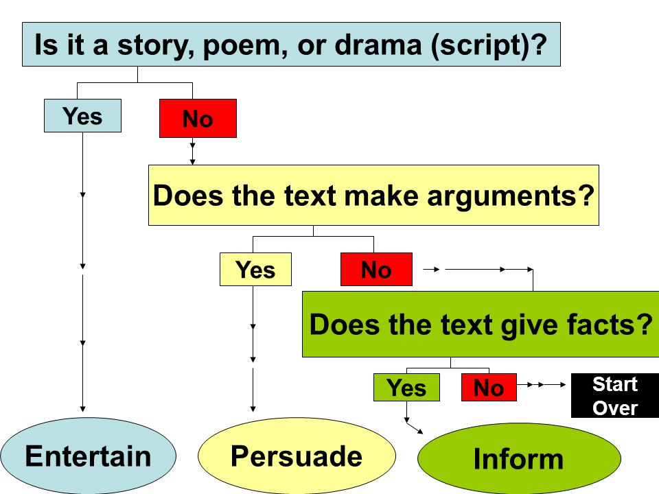 Is it a story, poem, or drama (script)