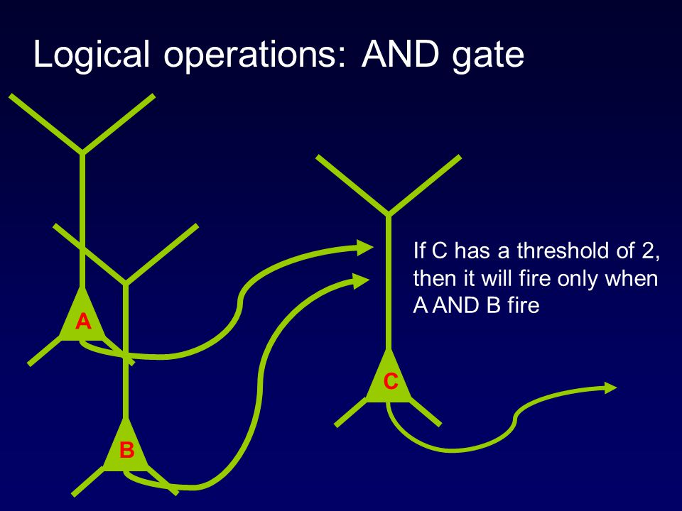 Logical operations: AND gate
