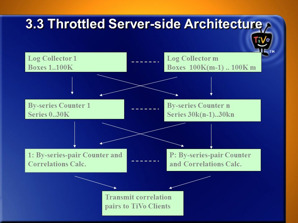 3.3 Throttled Server-side Architecture