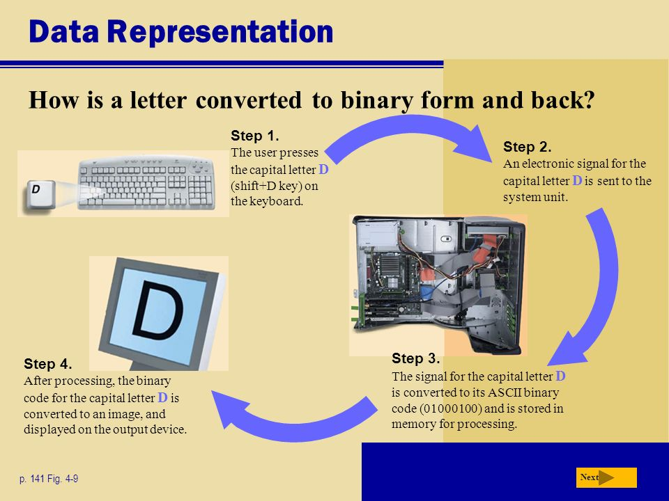 Data Representation How is a letter converted to binary form and back