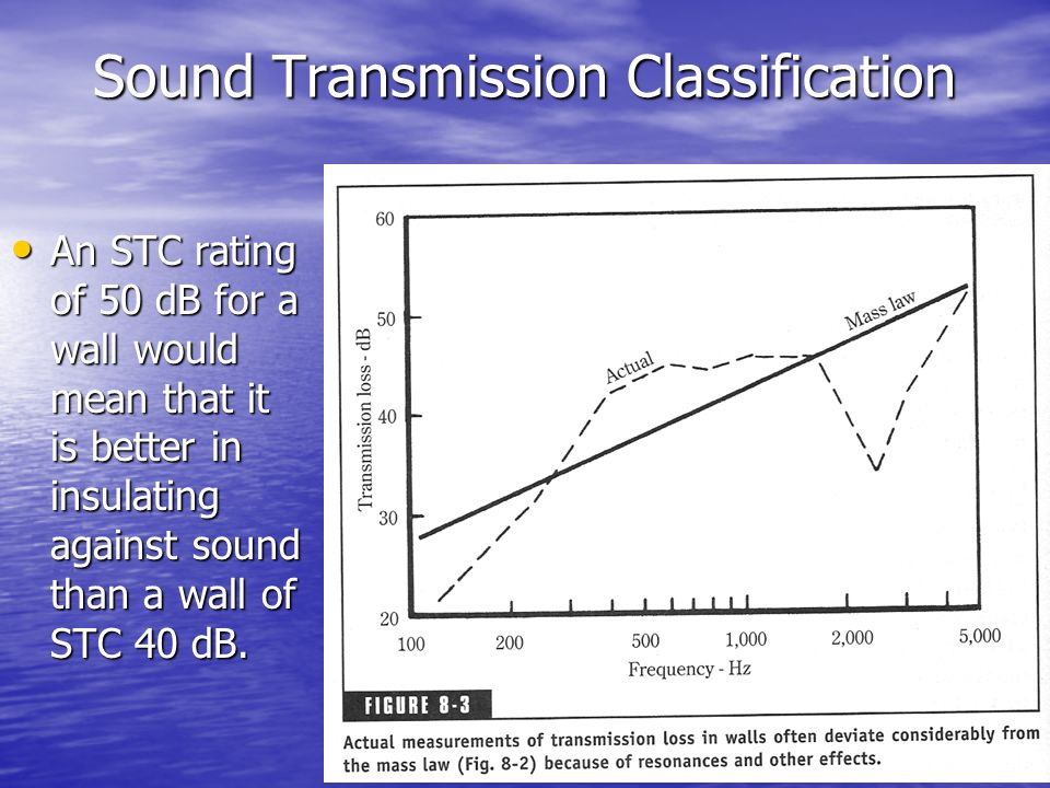 Sound Transmission Classification