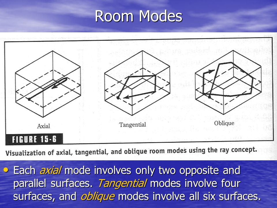 Room Modes
