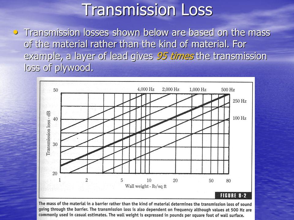 Transmission Loss