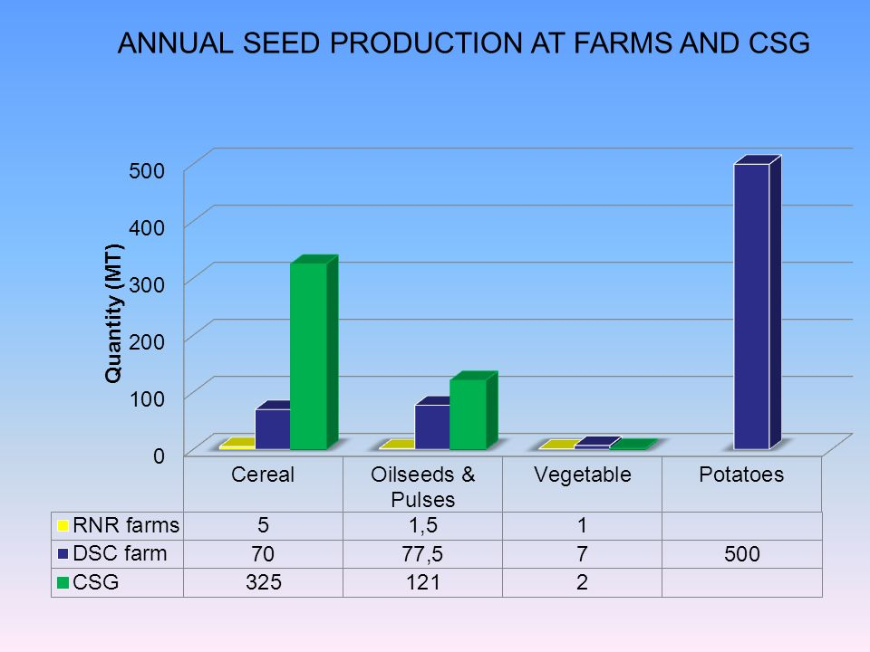 ANNUAL SEED PRODUCTION AT FARMS AND CSG