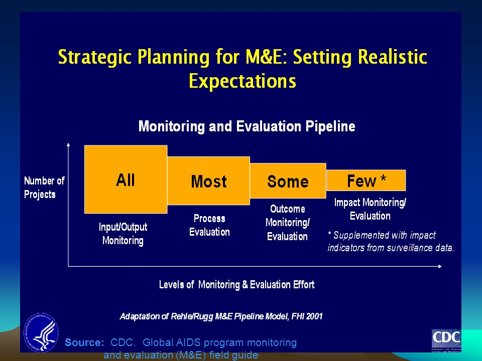 Readiness for evaluation. Not all programs demand M&E at all levels