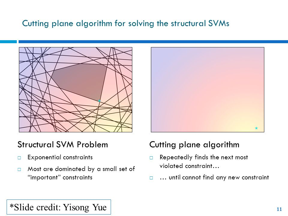 Cutting plane algorithm for solving the structural SVMs