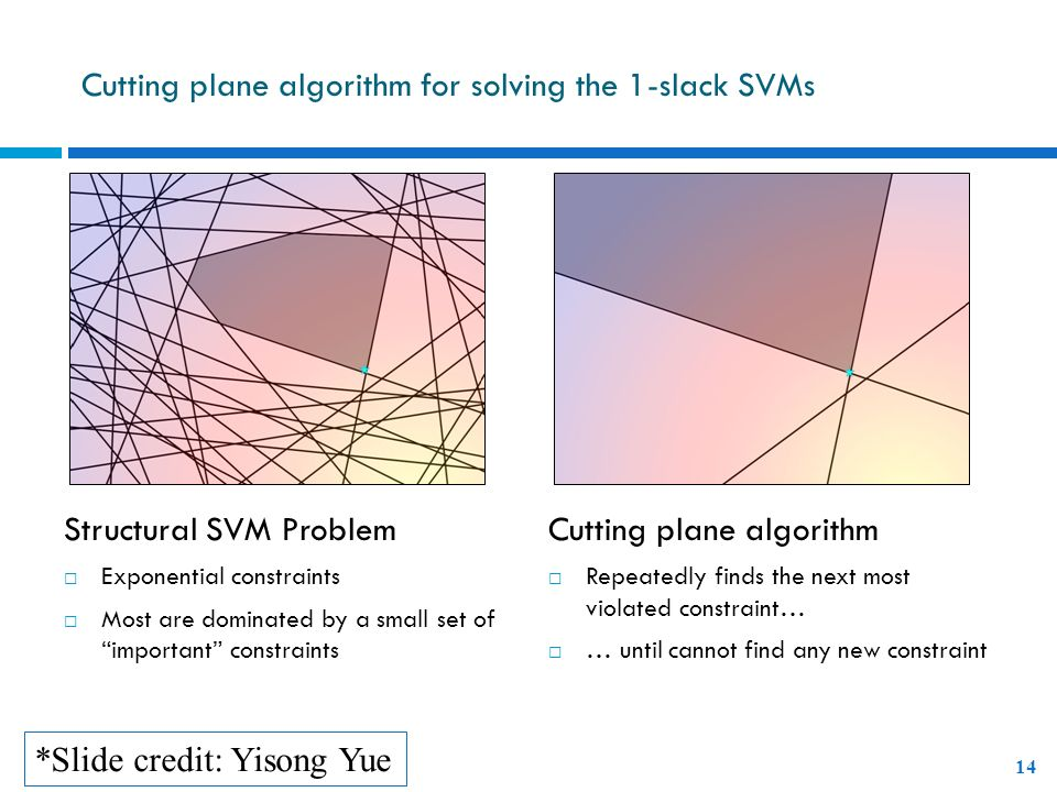 Cutting plane algorithm for solving the 1-slack SVMs