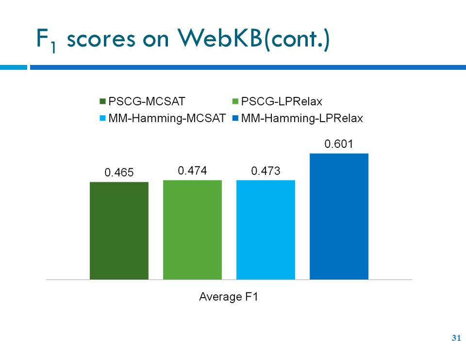 F1 scores on WebKB(cont.)