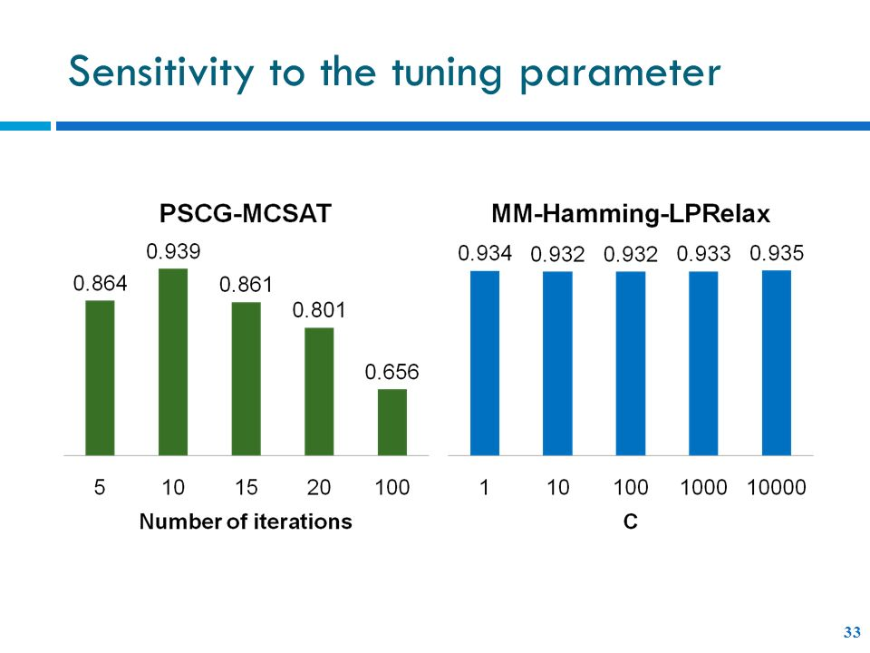 Sensitivity to the tuning parameter