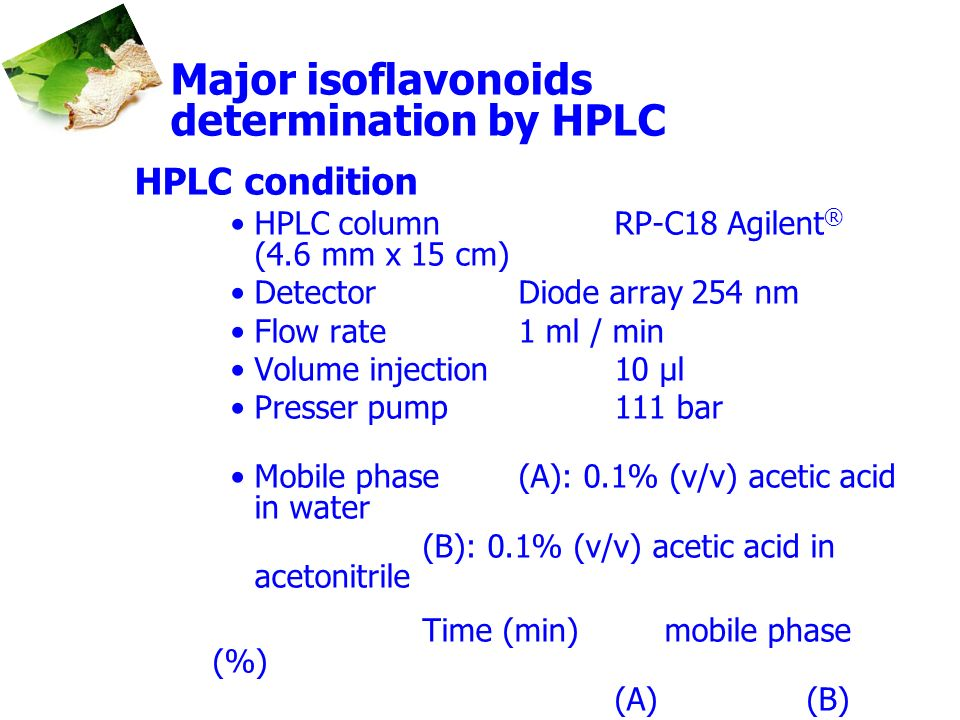 Major isoflavonoids determination by HPLC