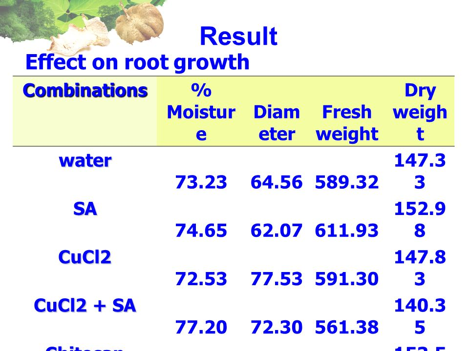Result Effect on root growth Combinations % Moisture Diameter