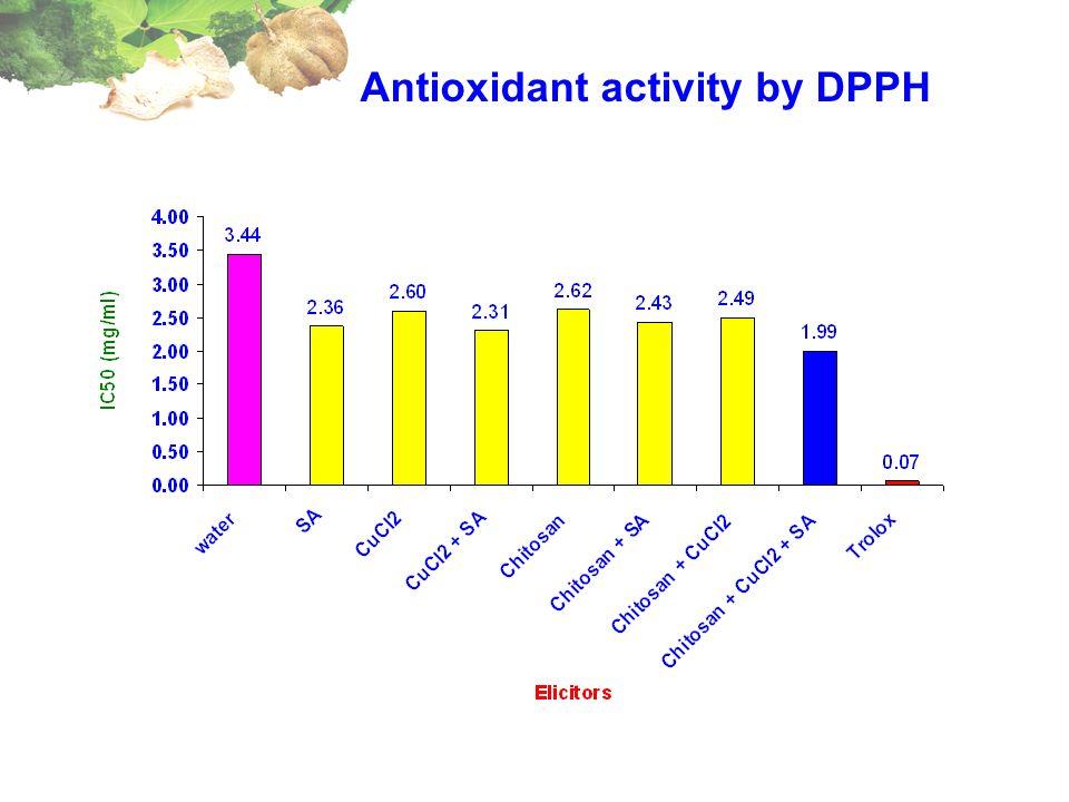 Antioxidant activity by DPPH