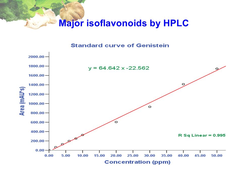 Major isoflavonoids by HPLC