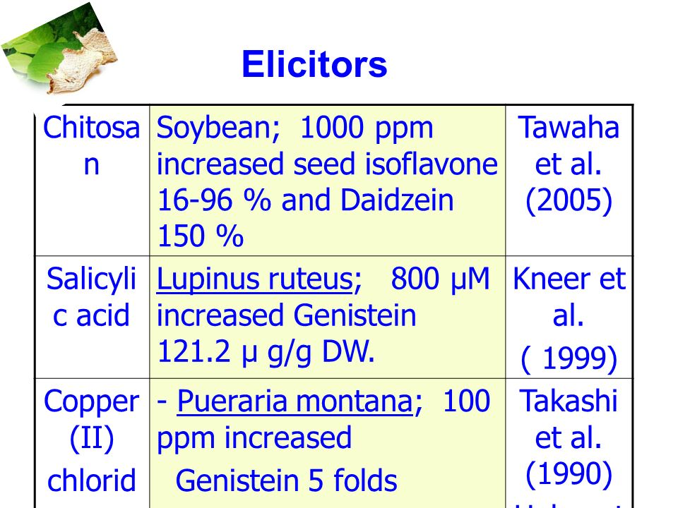 Elicitors Chitosan. Soybean; 1000 ppm increased seed isoflavone 16-96 % and Daidzein 150 % Tawaha et al. (2005)